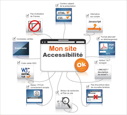 Accessibility chart - picture